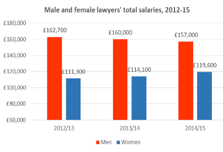 pay_gap_chart-naz-smyth